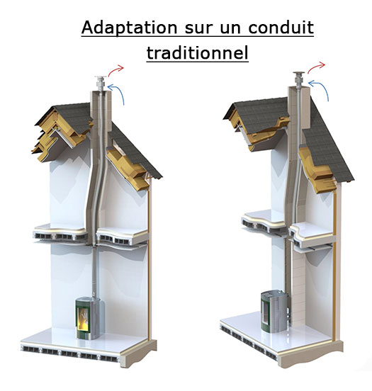 EcoFlamm Poele granulé adaptation sur conduit traditionnel