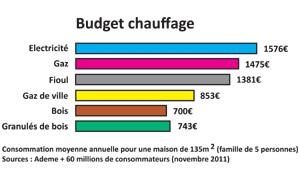 Budget chauffage